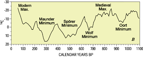 ponder the maunder essay The last time we saw solar cycles as long as solar cycle 25 is projected to be was in the maunder minimum archibald uses solar and surface data to predict 4 this is one of the greatest puzzles future historians will ponder over when looking back at what appears to be a form of.