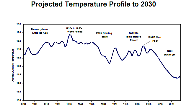 project_temperature_profile_2030.png